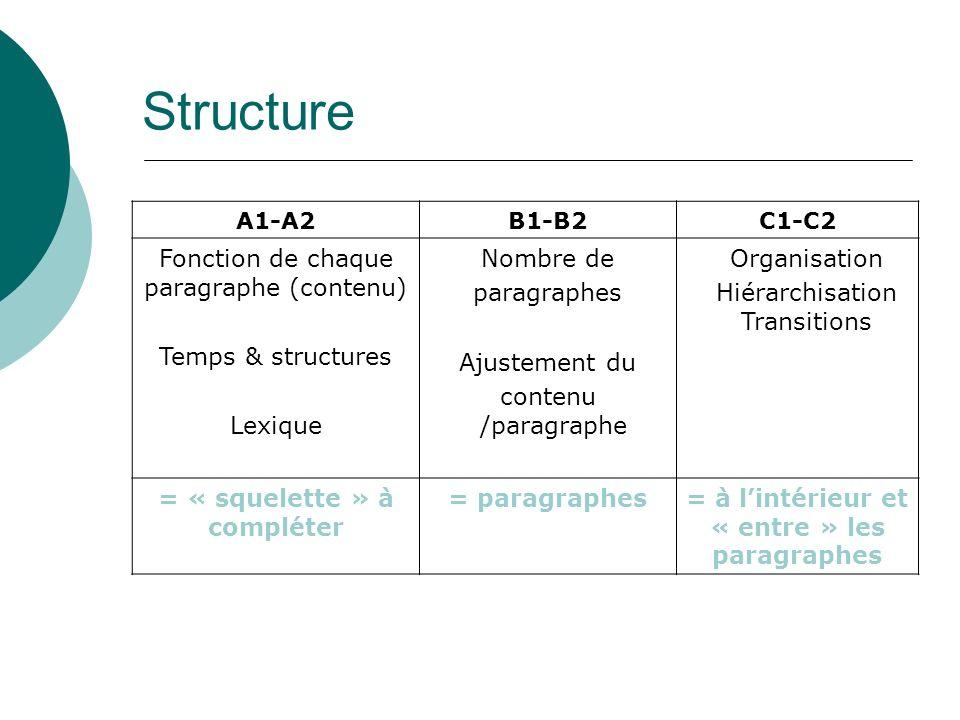 A1-A2B1-B2C1-C2 Fonction de chaque paragraphe (contenu) Temps & structures Lexique Nombre de paragraphes Ajustement du contenu /paragraphe Organisatio
