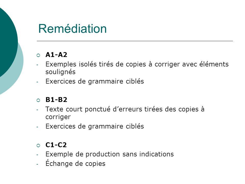 A1-A2 - Exemples isolés tirés de copies à corriger avec éléments soulignés - Exercices de grammaire ciblés B1-B2 - Texte court ponctué derreurs tirées