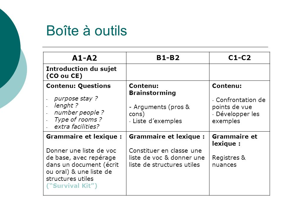 A1-A2 B1-B2C1-C2 Introduction du sujet (CO ou CE) Contenu: Questions - purpose stay ? - lenght ? - number people ? - Type of rooms ? - extra facilitie