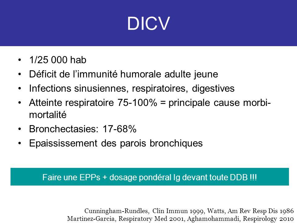 DICV 1/25 000 hab Déficit de limmunité humorale adulte jeune Infections sinusiennes, respiratoires, digestives Atteinte respiratoire 75-100% = princip