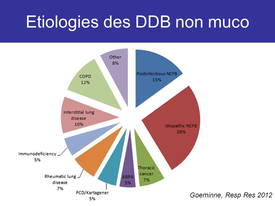Etiologies des DDB non muco Goeminne, Resp Res 2012