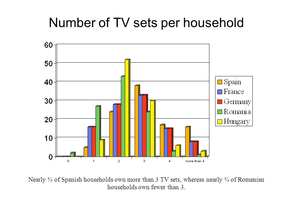 Number of TV sets per household Nearly ¾ of Spanish households own more than 3 TV sets, whereas nearly ¾ of Romanian households own fewer than 3.