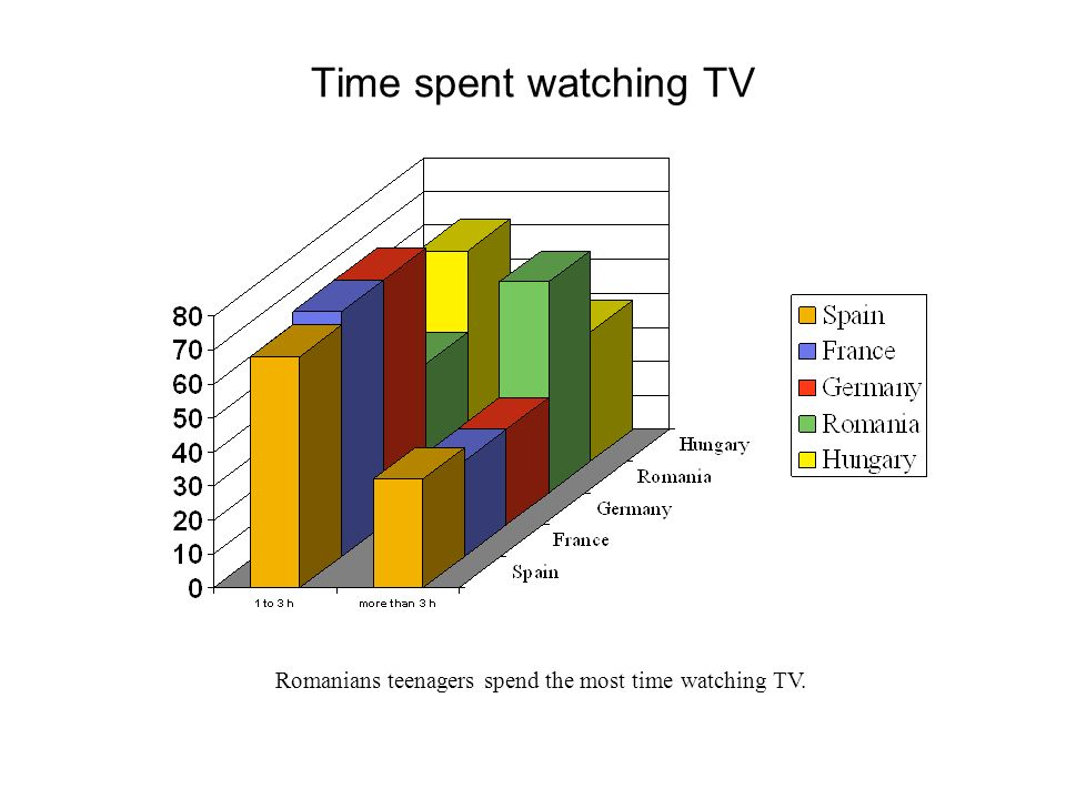 Time spent watching TV Romanians teenagers spend the most time watching TV.
