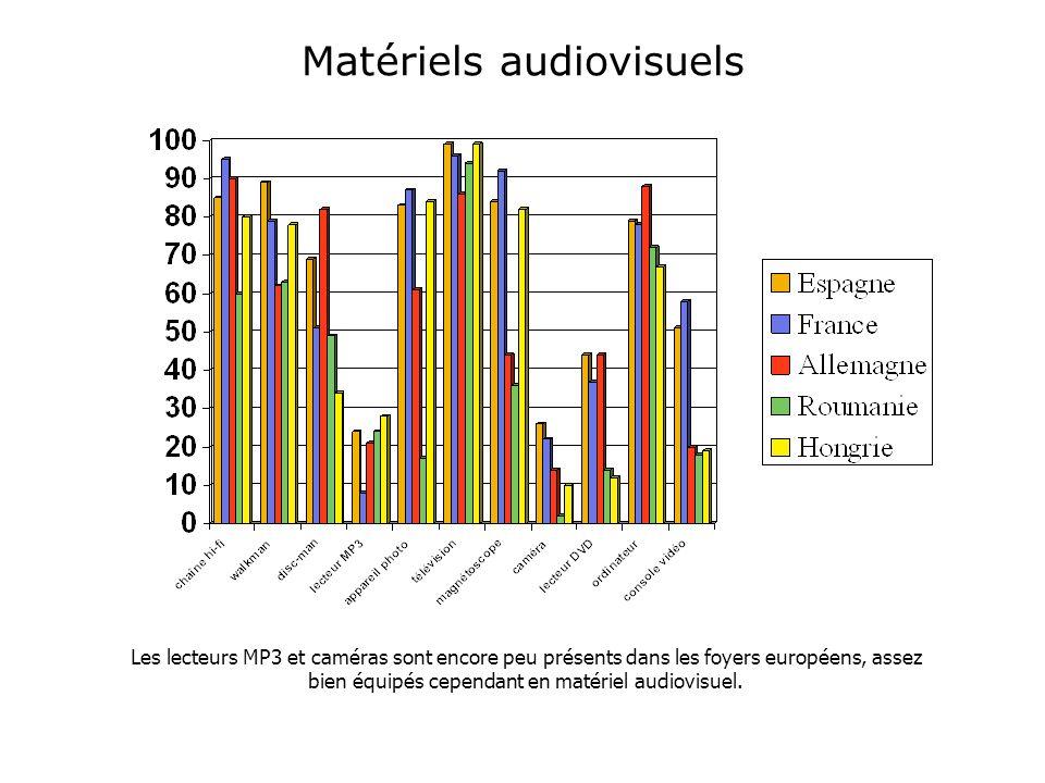 Matériels audiovisuels Les lecteurs MP3 et caméras sont encore peu présents dans les foyers européens, assez bien équipés cependant en matériel audiovisuel.