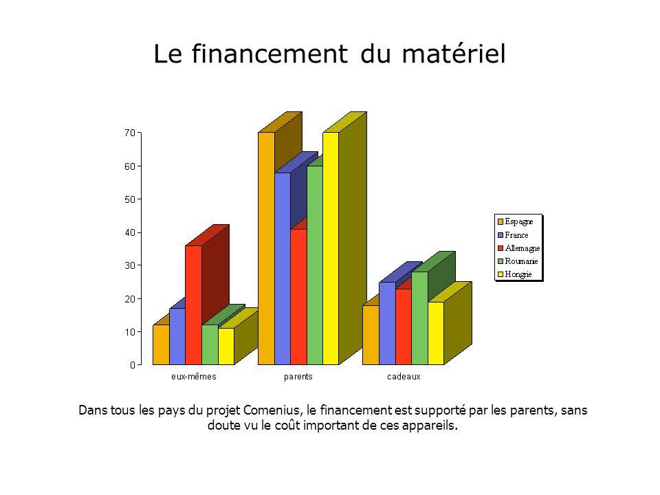 Le financement du matériel Dans tous les pays du projet Comenius, le financement est supporté par les parents, sans doute vu le coût important de ces appareils.