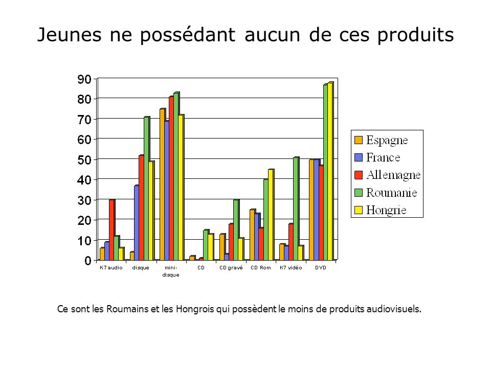 Jeunes ne possédant aucun de ces produits Ce sont les Roumains et les Hongrois qui possèdent le moins de produits audiovisuels.