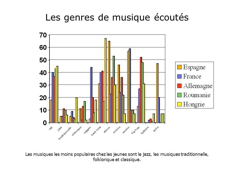 Les genres de musique écoutés Les musiques les moins populaires chez les jeunes sont le jazz, les musiques traditionnelle, folklorique et classique.