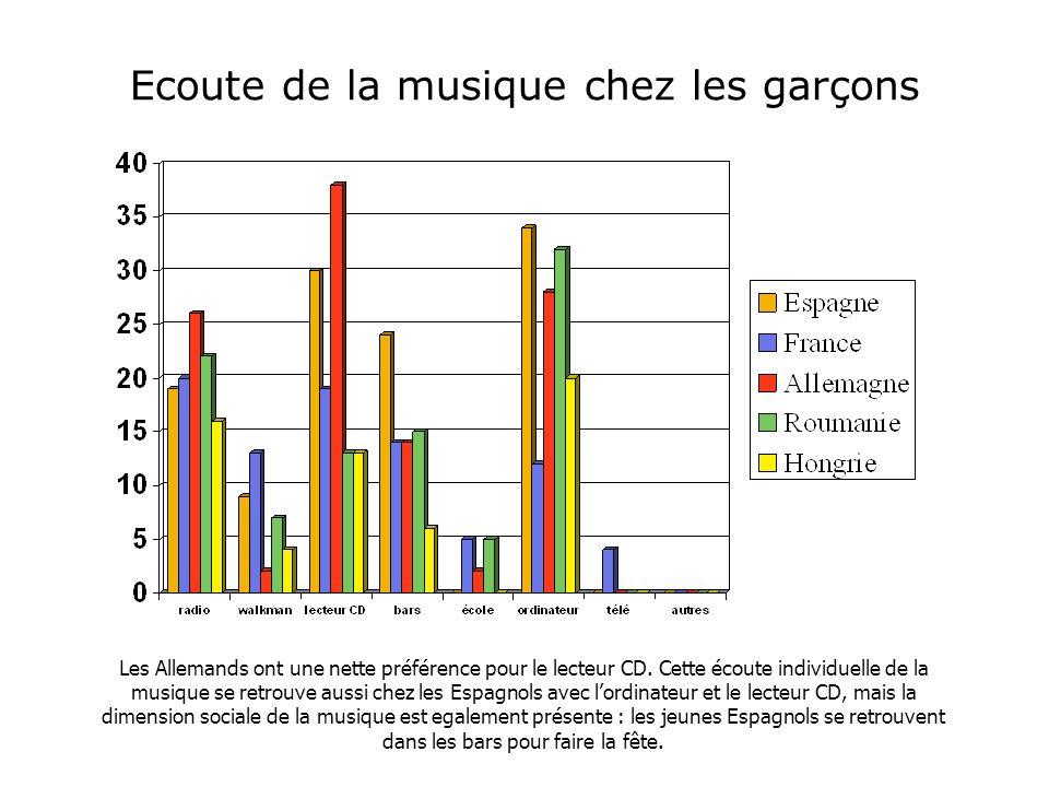 Ecoute de la musique chez les garçons Les Allemands ont une nette préférence pour le lecteur CD.
