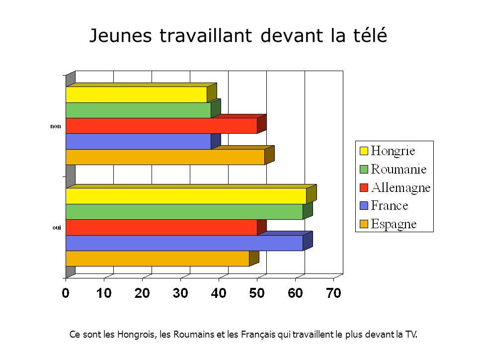 Jeunes travaillant devant la télé Ce sont les Hongrois, les Roumains et les Français qui travaillent le plus devant la TV.
