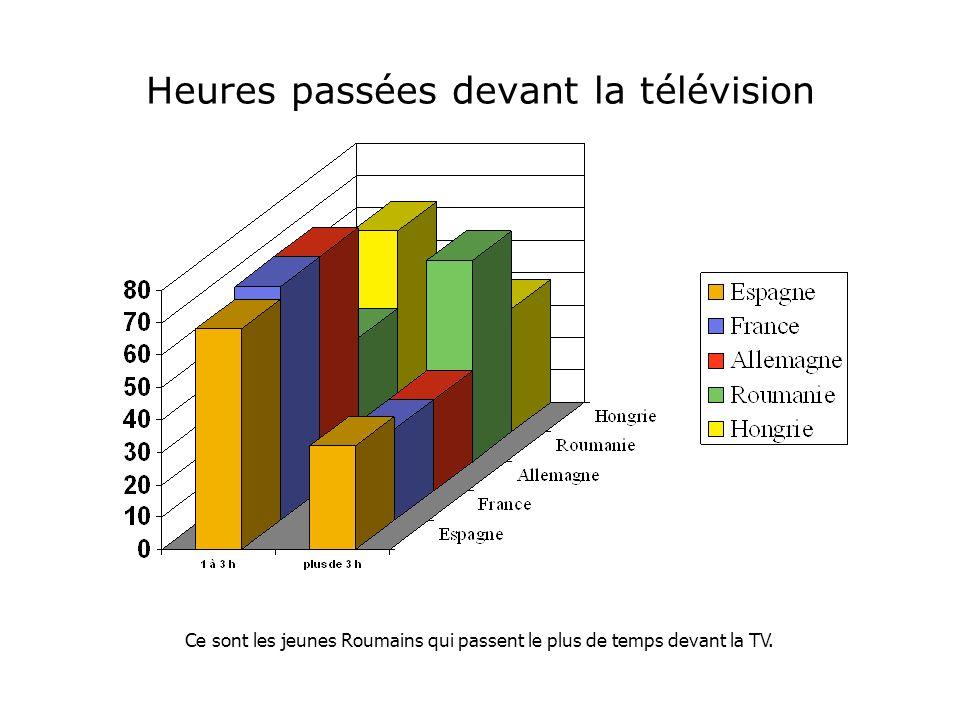 Heures passées devant la télévision Ce sont les jeunes Roumains qui passent le plus de temps devant la TV.