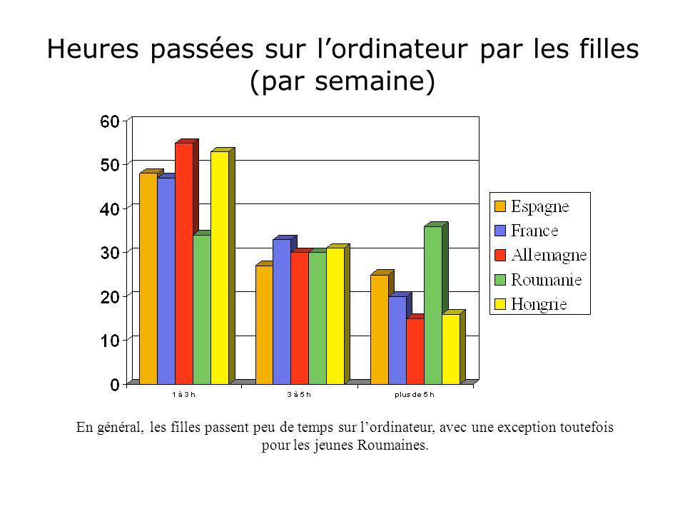 Heures passées sur lordinateur par les filles (par semaine) En général, les filles passent peu de temps sur lordinateur, avec une exception toutefois pour les jeunes Roumaines.