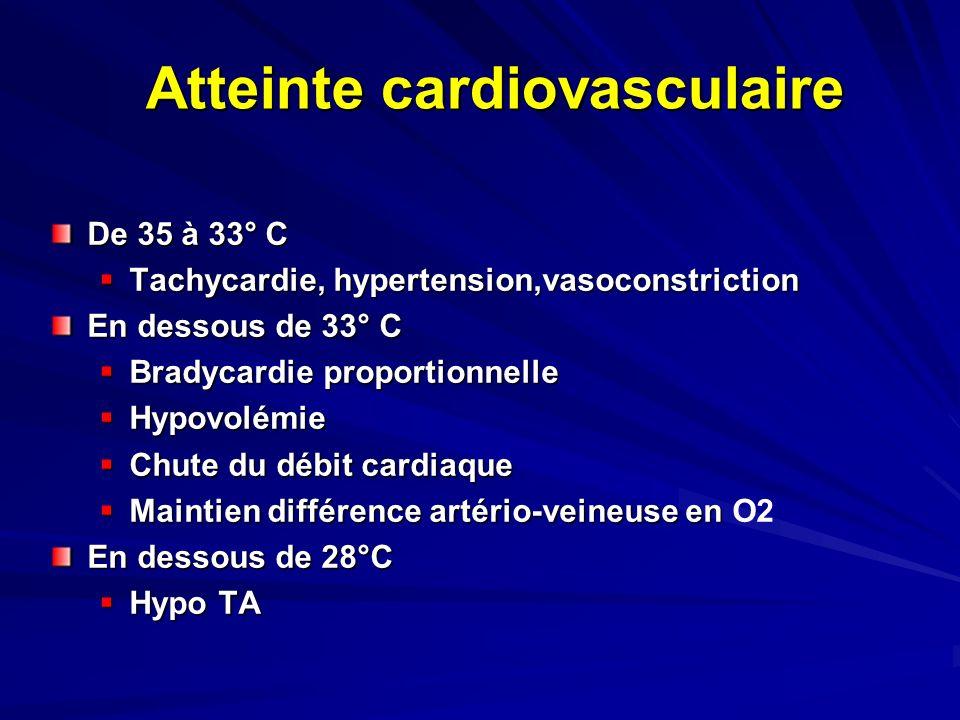 Atteinte cardiovasculaire De 35 à 33° C Tachycardie, hypertension,vasoconstriction Tachycardie, hypertension,vasoconstriction En dessous de 33° C Bradycardie proportionnelle Bradycardie proportionnelle Hypovolémie Hypovolémie Chute du débit cardiaque Chute du débit cardiaque Maintien différence artério-veineuse en Maintien différence artério-veineuse en O2 En dessous de 28°C Hypo TA Hypo TA