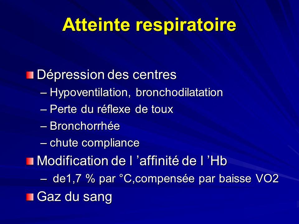Atteinte respiratoire Dépression des centres –Hypoventilation, bronchodilatation –Perte du réflexe de toux –Bronchorrhée –chute compliance Modification de l affinité de l Hb – de1,7 % par °C,compensée par baisse VO2 Gaz du sang