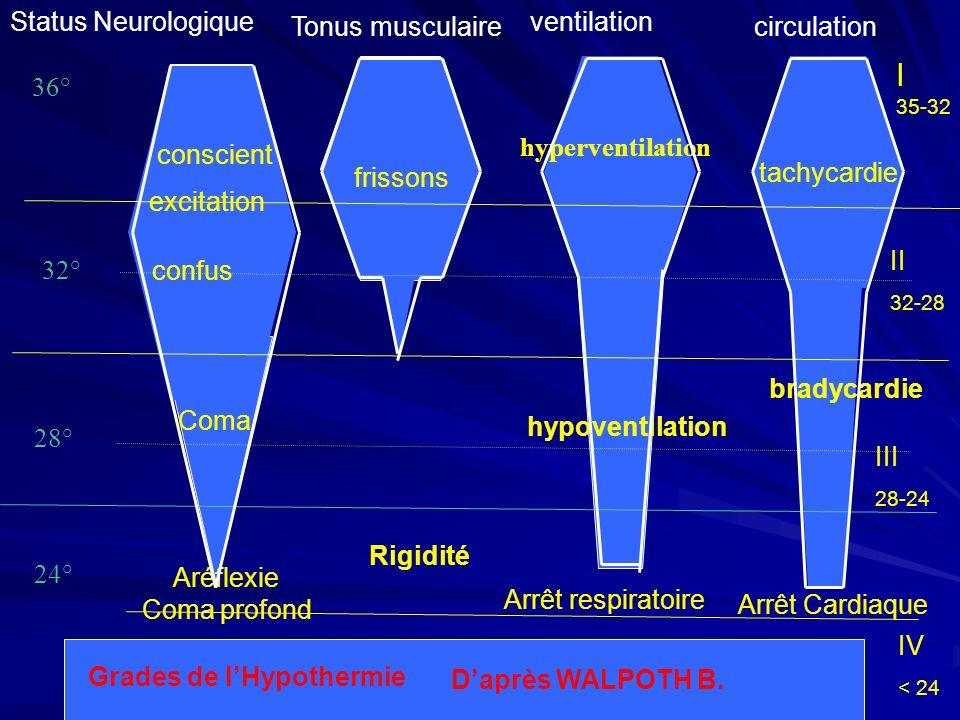 36° 32° 28° 24° tachycardie hyperventilation hypoventilation conscient excitation confus Status Neurologique Coma Tonus musculaire ventilation circulation Aréflexie Coma profond Rigidité Arrêt respiratoire Arrêt Cardiaque frissons II 32-28 III 28-24 IV < 24 Daprès WALPOTH B.