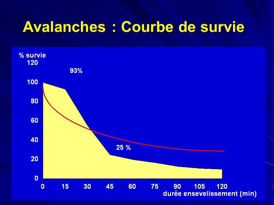 Avalanches : Courbe de survie