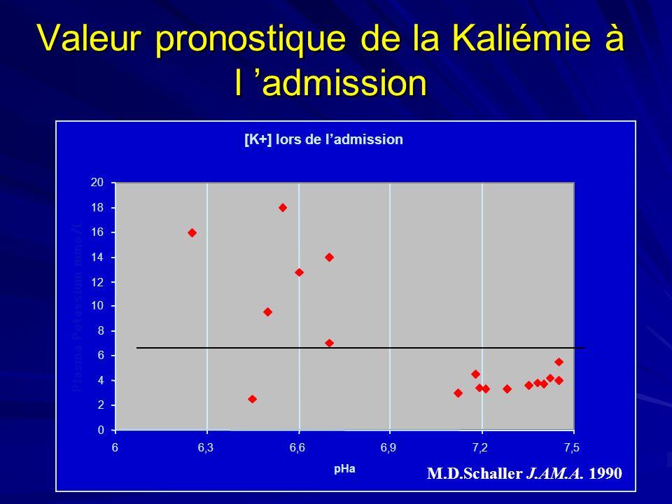 Valeur pronostique de la Kaliémie à l admission M.D.Schaller J.AM.A. 1990