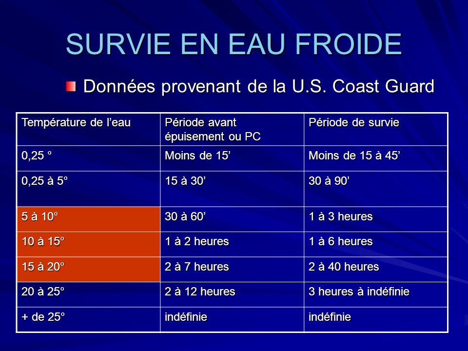 SURVIE EN EAU FROIDE Données provenant de la U.S.