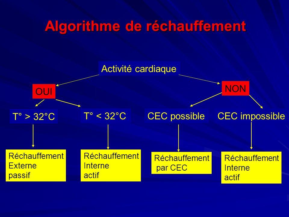 Algorithme de réchauffement Activité cardiaque OUI NON T° > 32°C T° < 32°C Réchauffement Externe passif Réchauffement Interne actif CEC possibleCEC impossible Réchauffement Interne actif Réchauffement par CEC