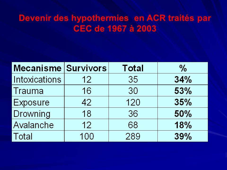 Devenir des hypothermies en ACR traités par CEC de 1967 à 2003