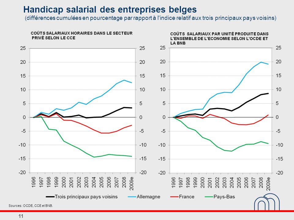 Handicap salarial des entreprises belges (différences cumulées en pourcentage par rapport à l indice relatif aux trois principaux pays voisins) 11 Sources: OCDE, CCE et BNB.