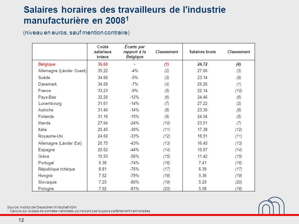 12 Salaires horaires des travailleurs de l industrie manufacturière en 2008 1 (niveau en euros, sauf mention contraire) Coûts salariaux totaux Écarts par rapport à la Belgique ClassementSalaires brutsClassement Belgique36,60-(1)24,72(4) Allemagne (Länder Ouest)35,22-4%(2)27,06(3) Suède34,66-5%(3)23,14(9) Danemark34,09-7%(4)29,26(1) France33,23-9%(5)22,14(10) Pays-Bas32,20-12%(6)24,46(6) Luxembourg31,61-14%(7)27,22(2) Autriche31,40-14%(8)23,30(8) Finlande31,16-15%(9)24,54(5) Irlande27,64-24%(10)23,51(7) Italie25,45-30%(11)17,38(12) Royaume-Uni24,60-33%(12)18,91(11) Allemagne (Länder Est)20,75-43%(13)16,45(13) Espagne20,62-44%(14)15,07(14) Grèce15,93-56%(15)11,42(15) Portugal9,38-74%(16)7,41(16) République tchèque8,81-76%(17)6,39(17) Hongrie7,52-79%(18)5,36(19) Slovaquie7,25-80%(19)5,29(20) Pologne7,02-81%(20)5,58(18) Source: Institut der Deutschen Wirtschaft Köln.