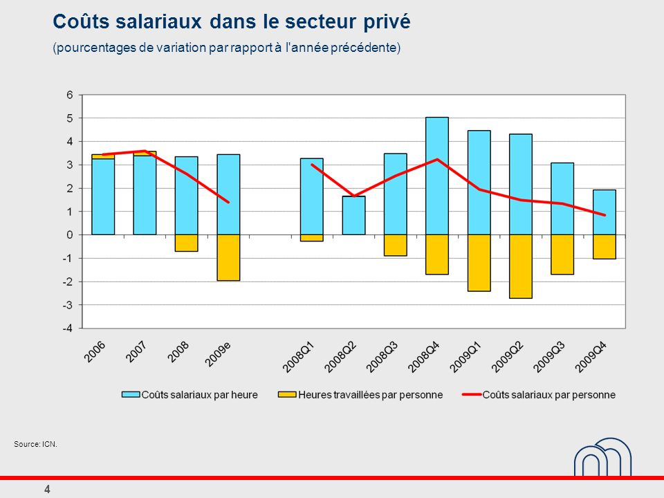 4 Coûts salariaux dans le secteur privé (pourcentages de variation par rapport à l année précédente) Source: ICN.