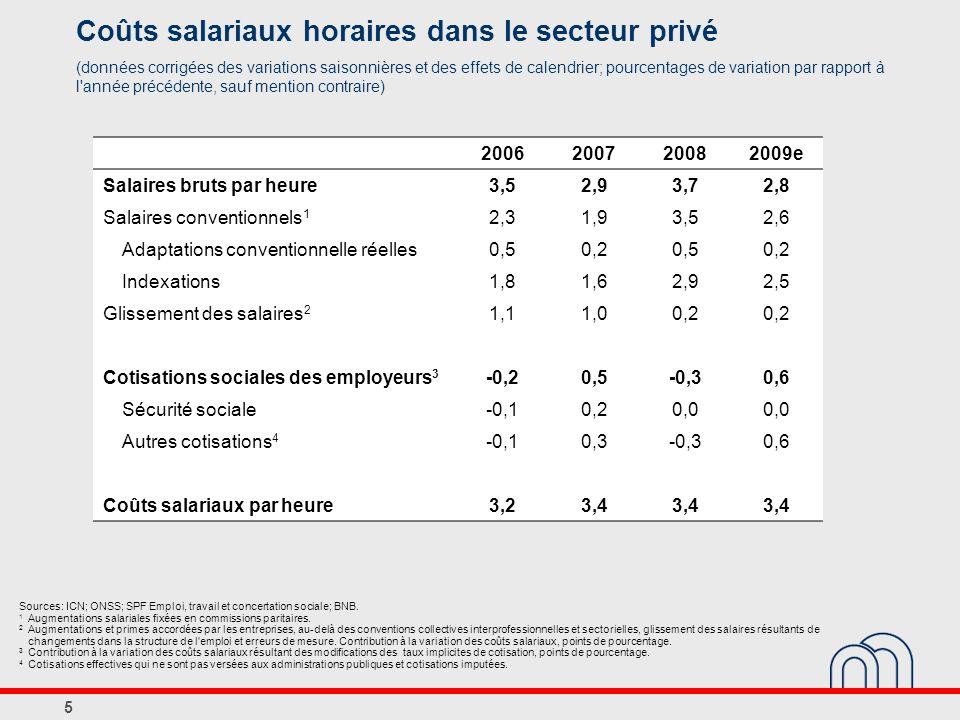 5 Coûts salariaux horaires dans le secteur privé (données corrigées des variations saisonnières et des effets de calendrier; pourcentages de variation par rapport à l année précédente, sauf mention contraire) Sources: ICN; ONSS; SPF Emploi, travail et concertation sociale; BNB.