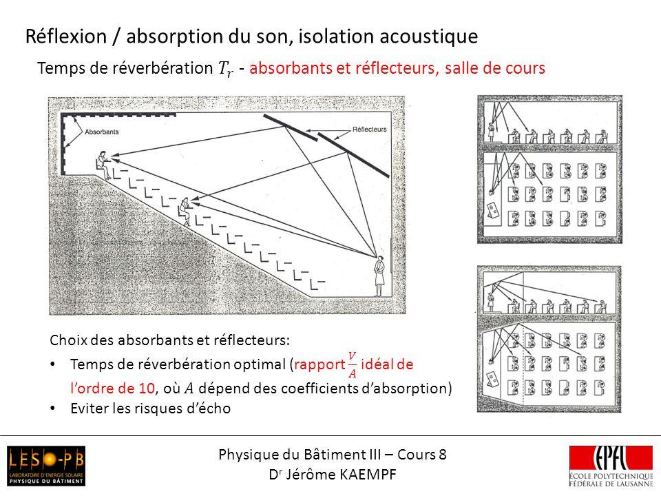 Réflexion / absorption du son, isolation acoustique Physique du Bâtiment III – Cours 8 D r Jérôme KAEMPF