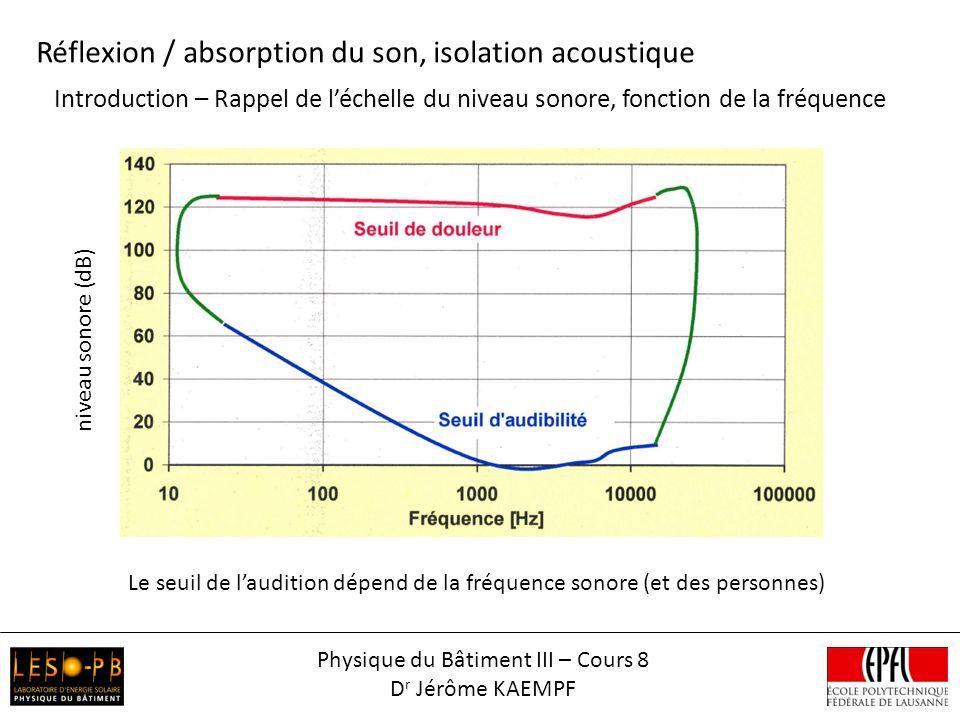 Introduction – Rappel de léchelle du niveau sonore, fonction de la fréquence Réflexion / absorption du son, isolation acoustique Le seuil de laudition dépend de la fréquence sonore (et des personnes) niveau sonore (dB) Physique du Bâtiment III – Cours 8 D r Jérôme KAEMPF