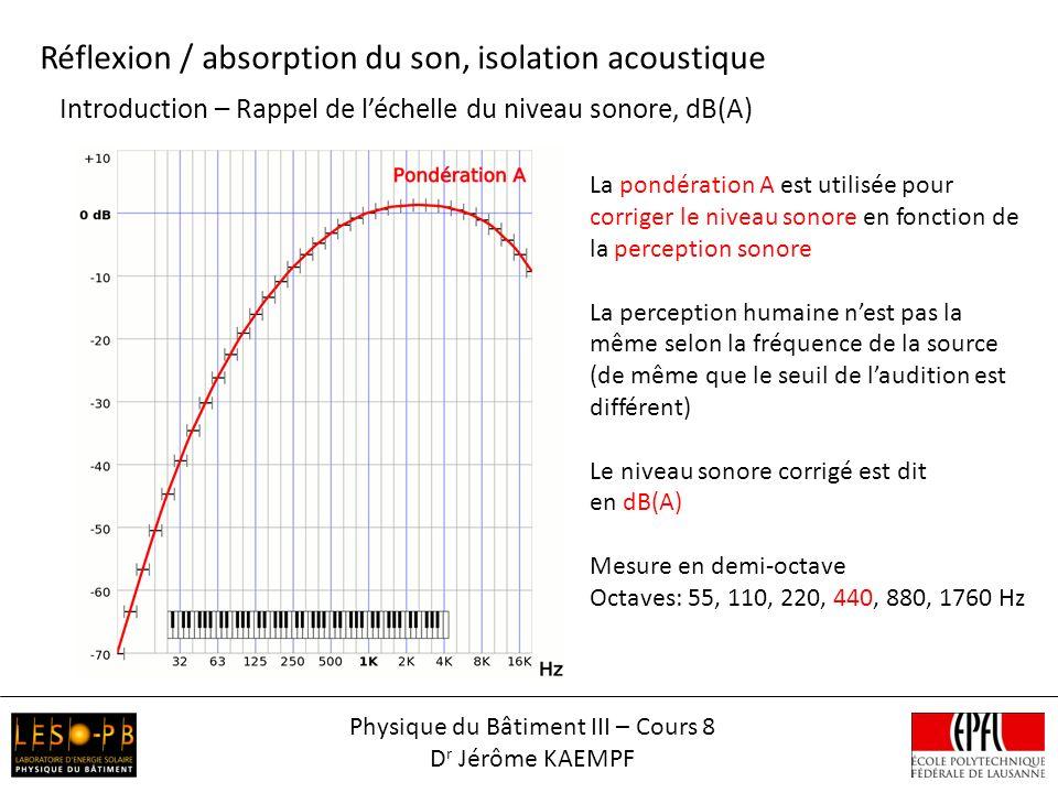 Introduction – Rappel de léchelle du niveau sonore, dB(A) Réflexion / absorption du son, isolation acoustique La pondération A est utilisée pour corriger le niveau sonore en fonction de la perception sonore La perception humaine nest pas la même selon la fréquence de la source (de même que le seuil de laudition est différent) Le niveau sonore corrigé est dit en dB(A) Mesure en demi-octave Octaves: 55, 110, 220, 440, 880, 1760 Hz Physique du Bâtiment III – Cours 8 D r Jérôme KAEMPF