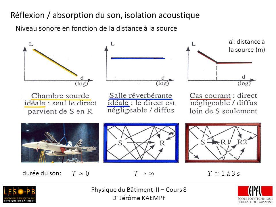 Niveau sonore en fonction de la distance à la source Réflexion / absorption du son, isolation acoustique durée du son: Physique du Bâtiment III – Cours 8 D r Jérôme KAEMPF