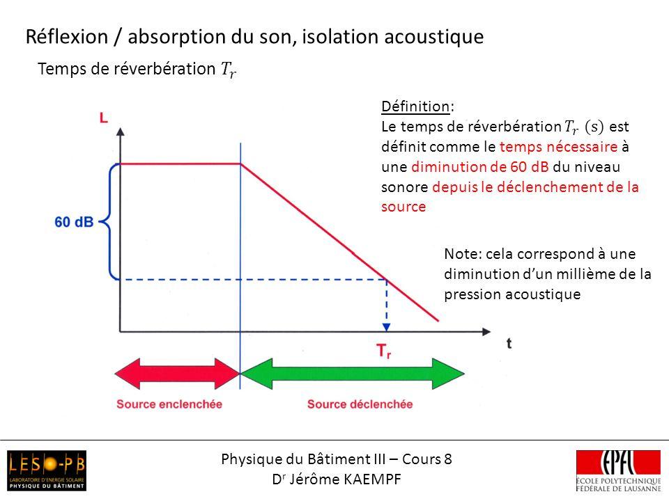 Réflexion / absorption du son, isolation acoustique Note: cela correspond à une diminution dun millième de la pression acoustique Physique du Bâtiment III – Cours 8 D r Jérôme KAEMPF
