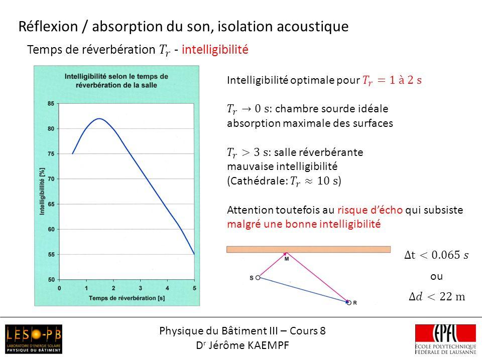 Réflexion / absorption du son, isolation acoustique ou Physique du Bâtiment III – Cours 8 D r Jérôme KAEMPF