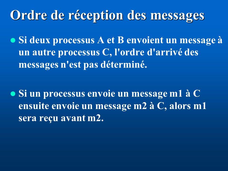 Ordre de réception des messages Si deux processus A et B envoient un message à un autre processus C, l ordre d arrivé des messages n est pas déterminé.