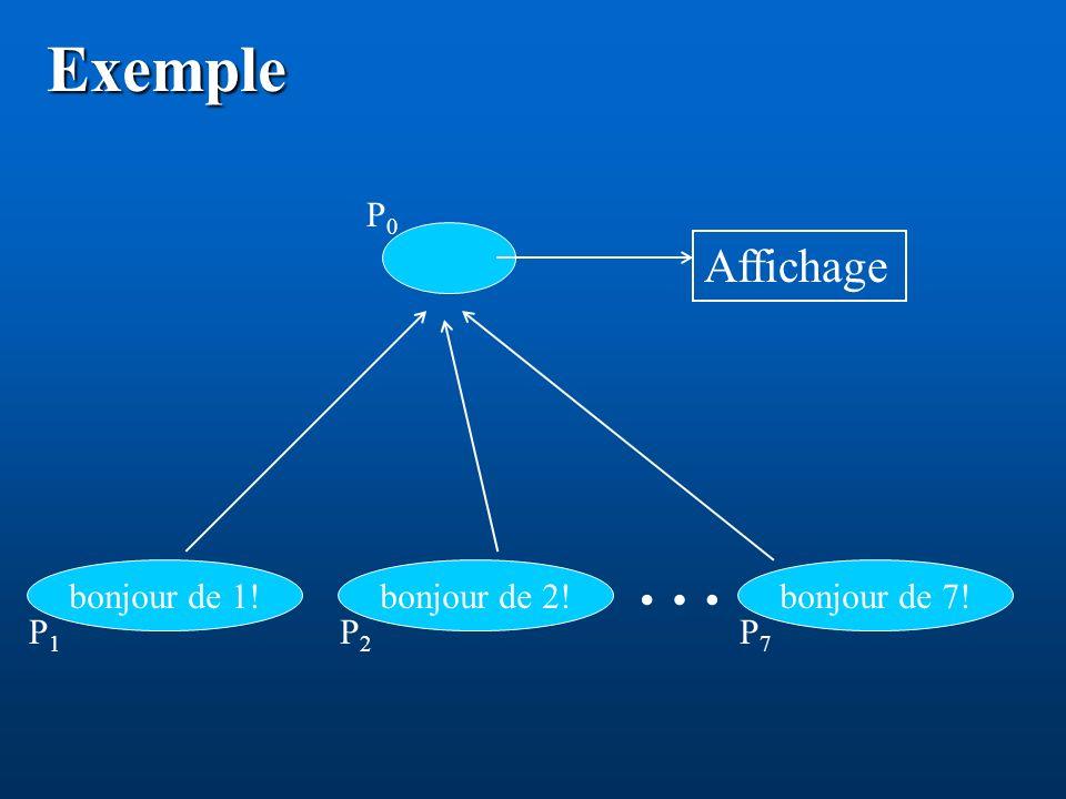 Exemple … bonjour de 1! P1P1 bonjour de 2! P2P2 bonjour de 7! P7P7 P0P0 Affichage