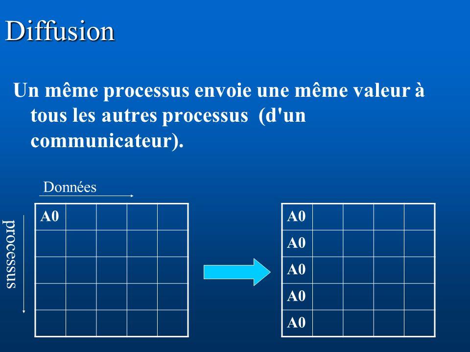 Diffusion Un même processus envoie une même valeur à tous les autres processus (d'un communicateur). A0 processus Données