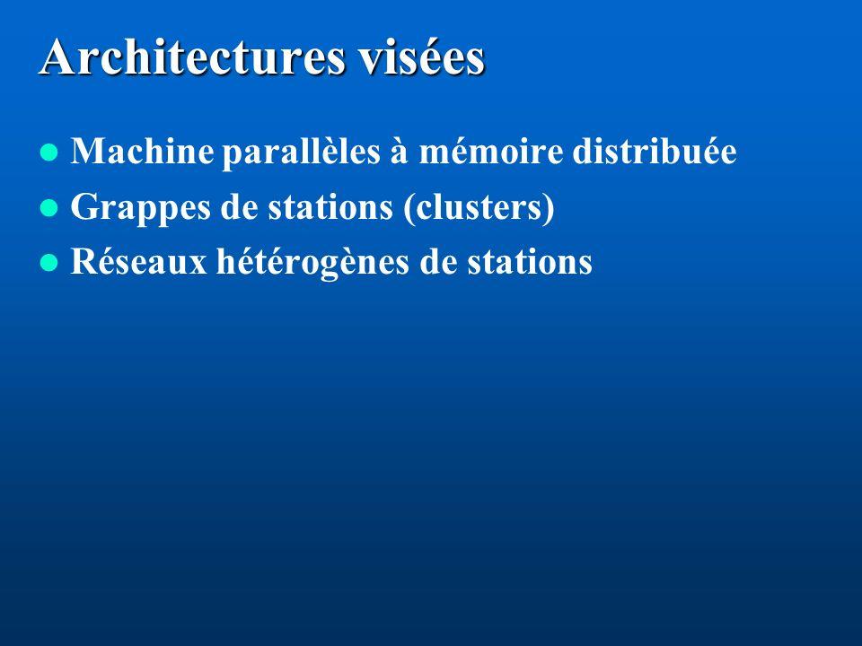 Architectures visées Machine parallèles à mémoire distribuée Grappes de stations (clusters) Réseaux hétérogènes de stations