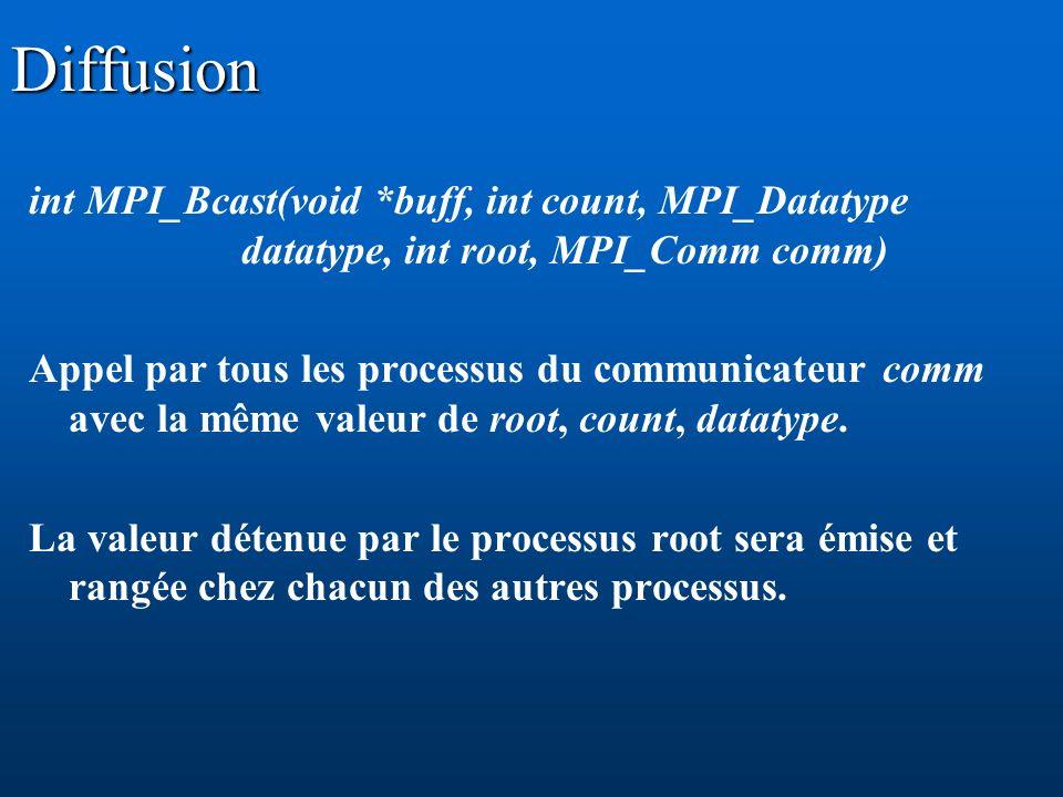 Diffusion int MPI_Bcast(void *buff, int count, MPI_Datatype datatype, int root, MPI_Comm comm) Appel par tous les processus du communicateur comm avec la même valeur de root, count, datatype.