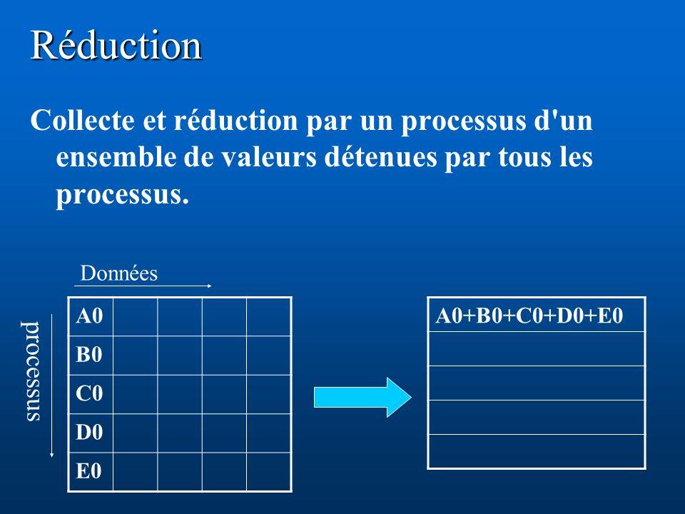 Réduction Collecte et réduction par un processus d'un ensemble de valeurs détenues par tous les processus. A0 B0 C0 D0 E0 A0+B0+C0+D0+E0 processus Don