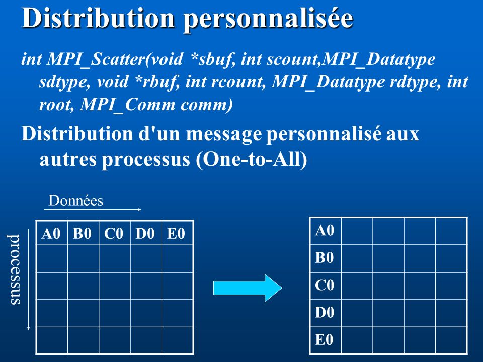 Distribution personnalisée int MPI_Scatter(void *sbuf, int scount,MPI_Datatype sdtype, void *rbuf, int rcount, MPI_Datatype rdtype, int root, MPI_Comm