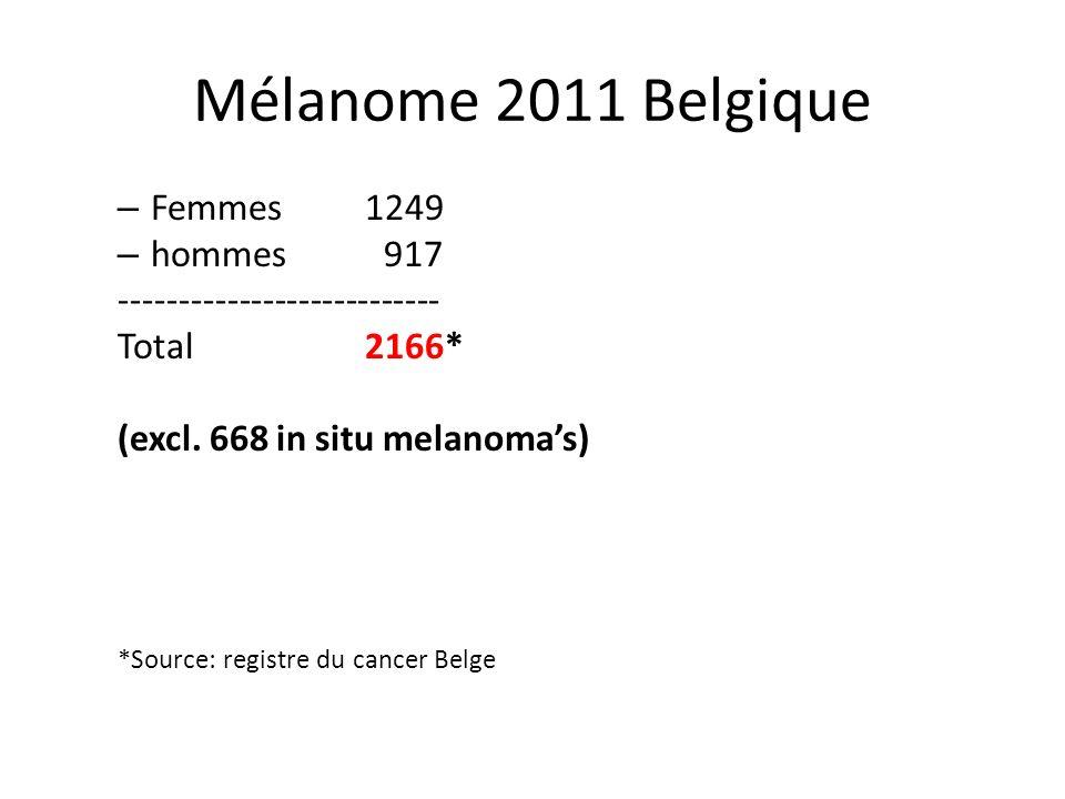 – Femmes 1249 – hommes 917 --------------------------- Total 2166* (excl. 668 in situ melanomas) *Source: registre du cancer Belge Mélanome 2011 Belgi