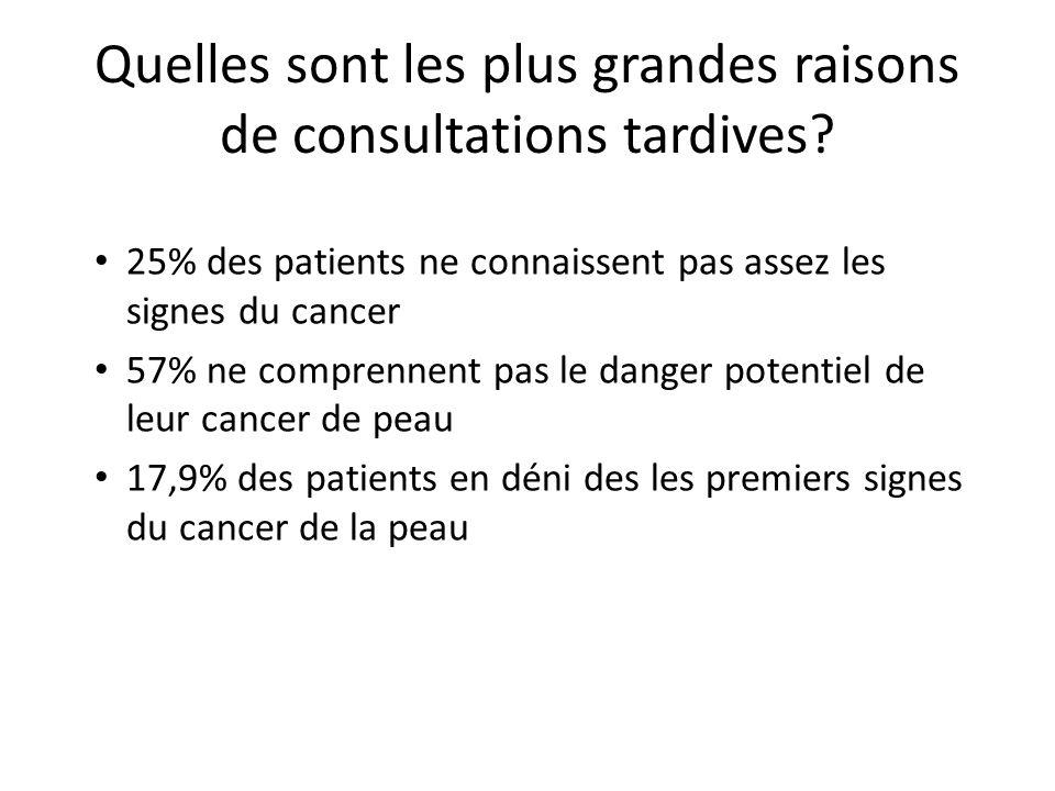 Quelles sont les plus grandes raisons de consultations tardives? 25% des patients ne connaissent pas assez les signes du cancer 57% ne comprennent pas