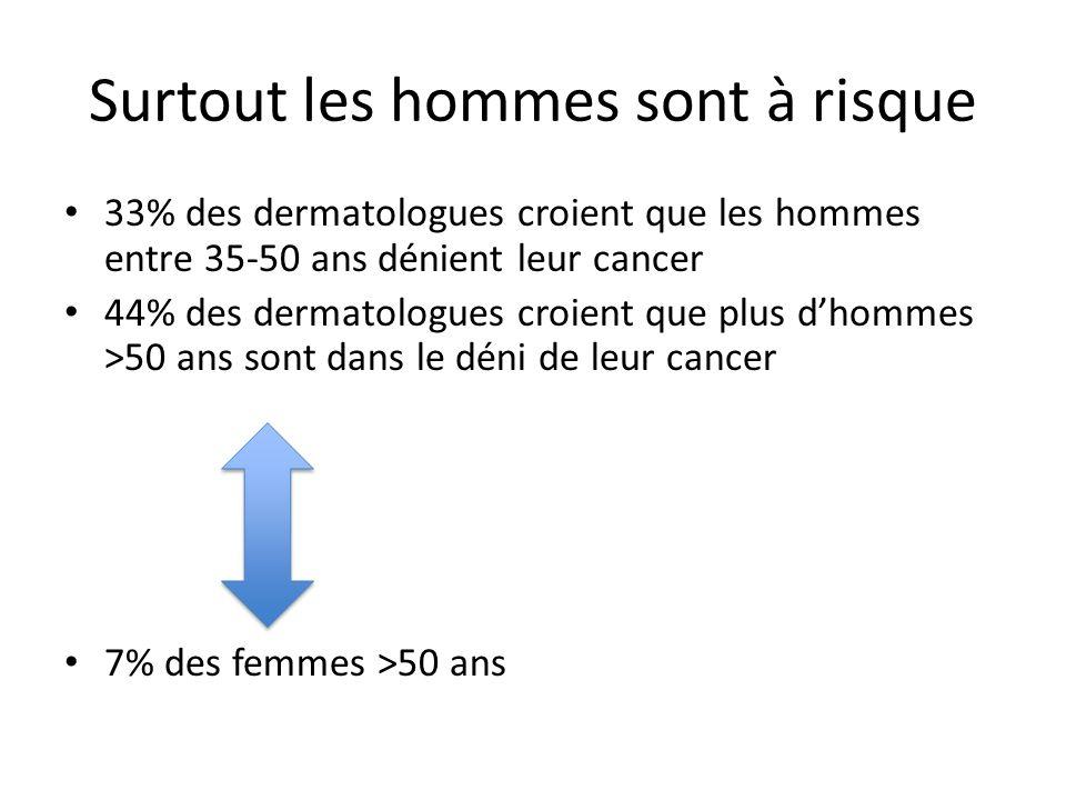 Surtout les hommes sont à risque 33% des dermatologues croient que les hommes entre 35-50 ans dénient leur cancer 44% des dermatologues croient que pl