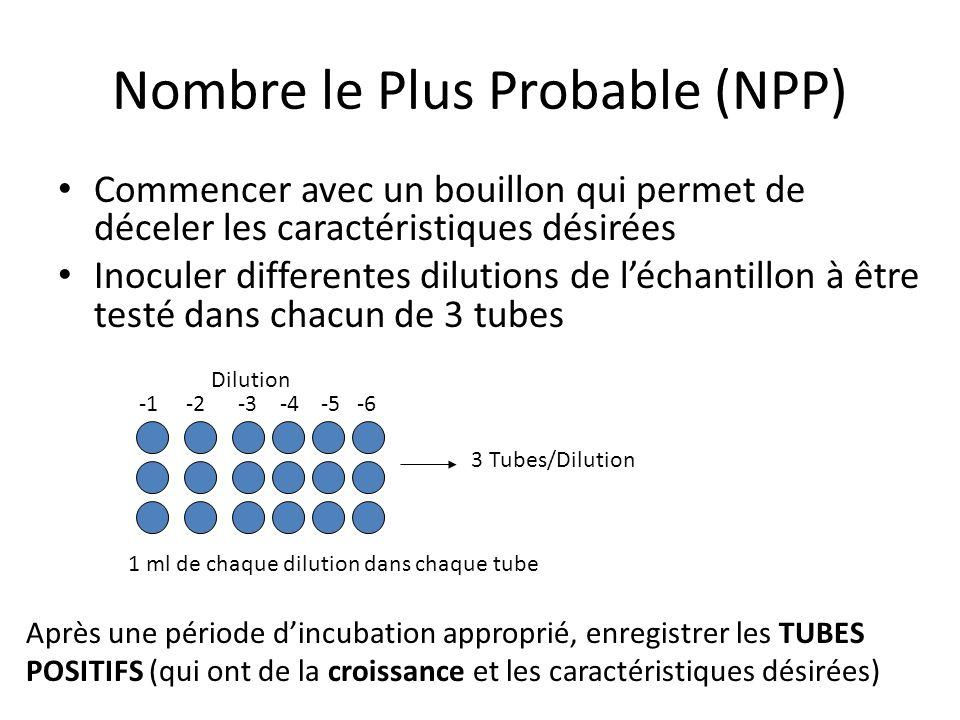 NPP- Suite Lobjectif est de DILUÉ lorganisme à zero Après lincubation, le nombre de tubes qui démontre les caractéristiques désirées sont enregistré – Exemple de résultats pour une suspension de 1g/10 ml de terre Dilutions: 10 -1 10 -2 10 -3 10 -4 Tubes positifs: 3 2 1 0 P : Nombre de tubes positifs N : Quantité totale en (g) ou (ml) déchantillon dans tous les tubes négatifs T : Quantité totale en (g) ou (ml) déchantillon dans tous les tubes