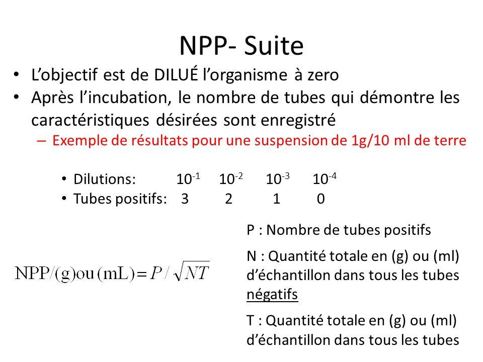 NPP Calcul – Dilutions: 10 -1 10 -2 10 -3 10 -4 – Tubes positifs: 3 2 1 0 P = 6 N = (3 X (0,1 X 10 -4 g)) + (2 X (0,1 X 10 -3 g)) + (1 X (0,1X10 -2 g)) = 1.23X10 -3 g T= (3 X (0,1 X 10 -1 g)) + (3 X (0,1 X 10 -2 g)) + (3 X (0,1 X 10- 3 g)) + (3 X (0,1 X 10 -4 g)) = 3.33X10 -2 g = 6/0.0064 =9.38X10 2 bacteries/g Exemple de résultats pour une suspension de 1g/10 ml de terre =1g/10mL =0.1g/mL dans la solution mère 0.1g/mL0.01g =0.1x10 -1 g 0.001g =0.1x10 -2 g 0.0001g =0.1x10 -3 g 0.00001g =0.1x10 -4 g 1/10 1ml 9ml 1/10 1ml