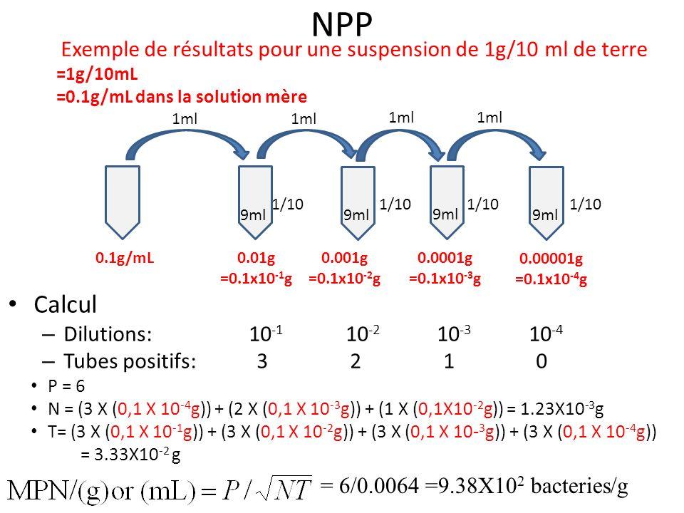 NPP Calcul – Dilutions: 10 -1 10 -2 10 -3 10 -4 – Tubes positifs: 3 2 1 0 P = 6 N = (3 X (0,1 X 10 -4 g)) + (2 X (0,1 X 10 -3 g)) + (1 X (0,1X10 -2 g)
