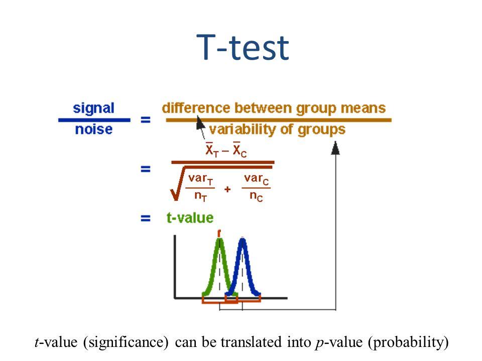 Association using regression genotypeCoded genotype phenotype