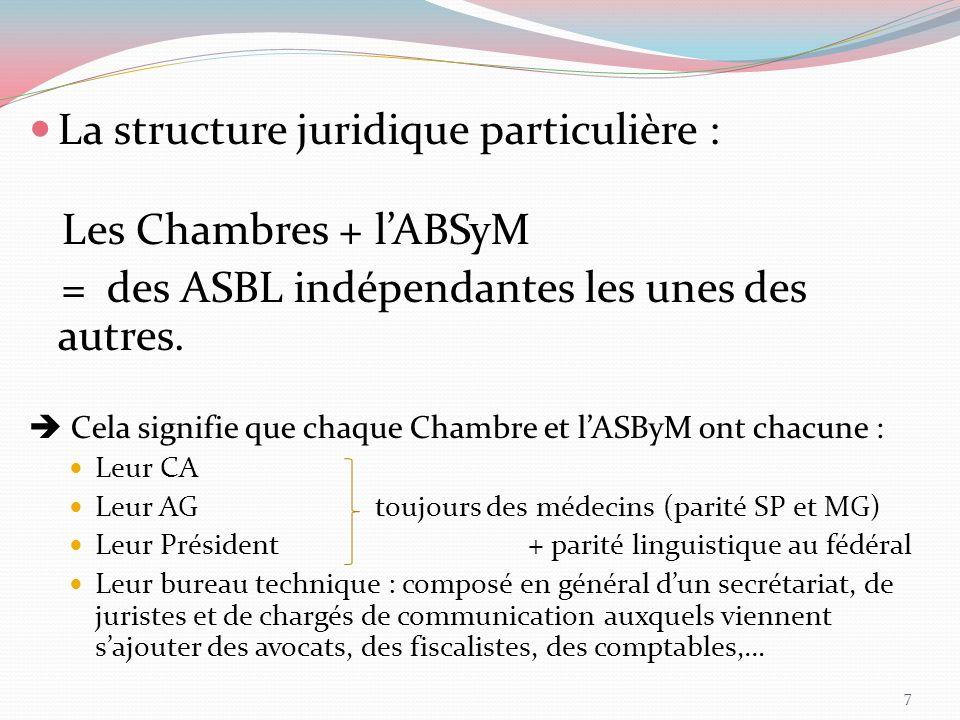 La structure juridique particulière : Les Chambres + lABSyM = des ASBL indépendantes les unes des autres. Cela signifie que chaque Chambre et lASByM o