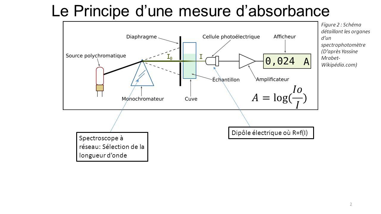 Le Principe dune mesure dabsorbance 2 Figure 2 : Schéma détaillant les organes dun spectrophotomètre (Daprès Yassine Mrabet- Wikipédia.com) Spectroscope à réseau: Sélection de la longueur donde Dipôle électrique où R=f(I)