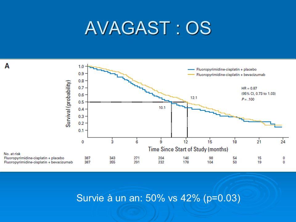 AVAGAST: OS XP + placeboXP + Beva.HR Amérique 6, 8 mois11,5 mois0,63 (0.43-0.94) Europe 8,6 mois11,1 mois0,85 (0.63-1.14) Asie – Pacifique 12,1 mois13,9 mois0,97 (0.75-1.25) Bénéfice surtout si formes diffuses vs intestinales et Si intestinales formes distales ++
